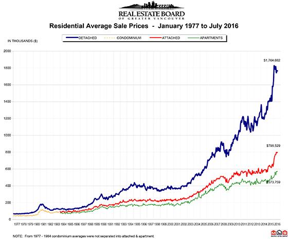 July 2016 REBGV Graph